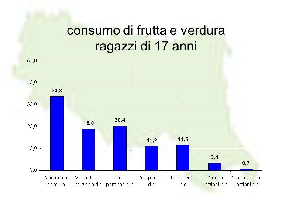 consumo di frutta e verdura ragazzi di 17 anni