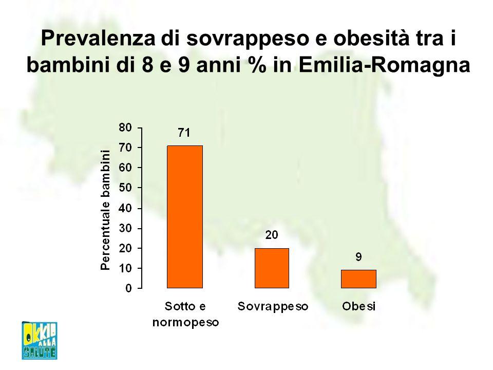 Prevalenza di sovrappeso e obesità tra i bambini di 8 e 9 anni % in Emilia-Romagna