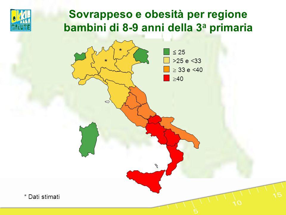 Sovrappeso e obesità per regione bambini di 8-9 anni della 3a primaria
