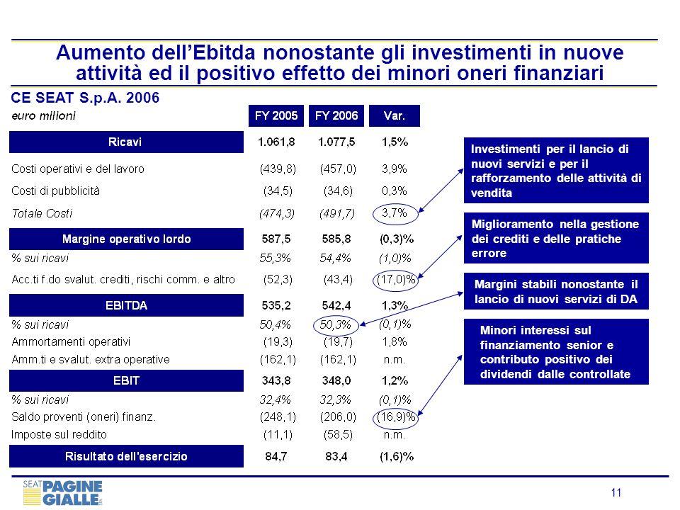 Aumento dell'Ebitda nonostante gli investimenti in nuove attività ed il positivo effetto dei minori oneri finanziari