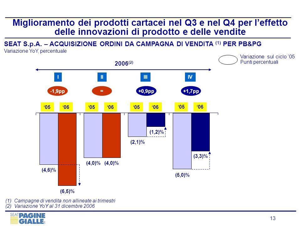 Miglioramento dei prodotti cartacei nel Q3 e nel Q4 per l'effetto delle innovazioni di prodotto e delle vendite