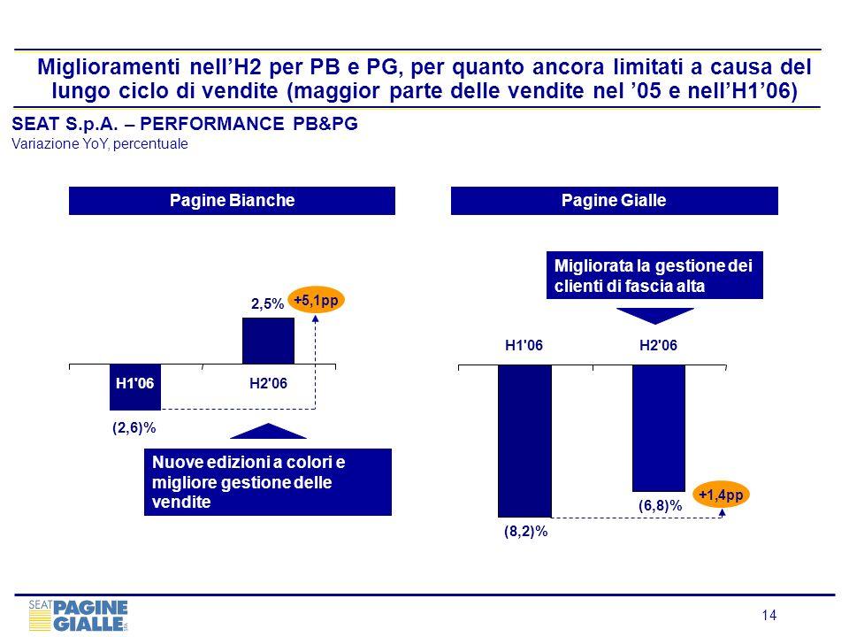 Miglioramenti nell'H2 per PB e PG, per quanto ancora limitati a causa del lungo ciclo di vendite (maggior parte delle vendite nel '05 e nell'H1'06)