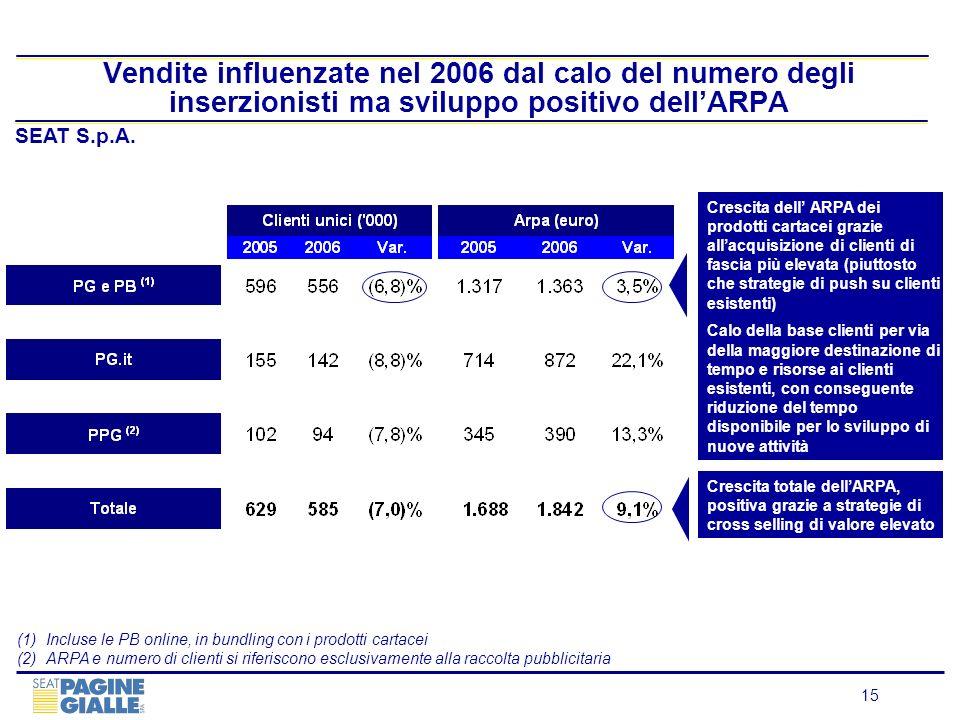 Vendite influenzate nel 2006 dal calo del numero degli inserzionisti ma sviluppo positivo dell'ARPA