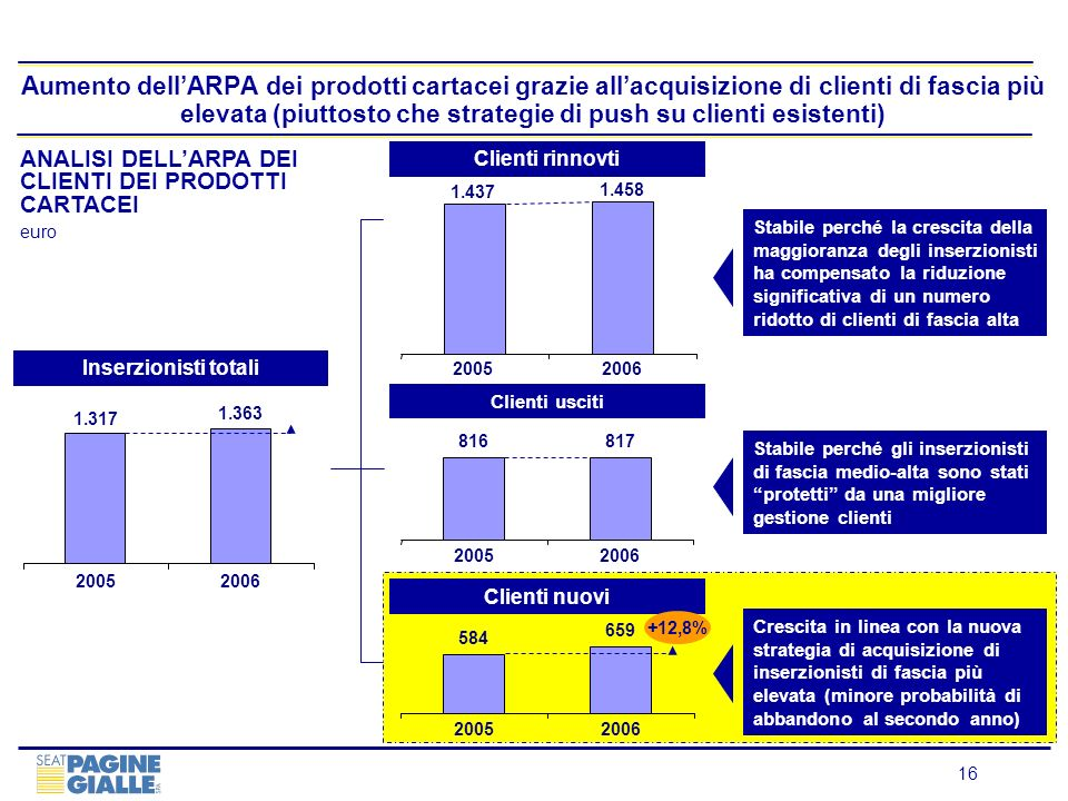 Aumento dell'ARPA dei prodotti cartacei grazie all'acquisizione di clienti di fascia più elevata (piuttosto che strategie di push su clienti esistenti)