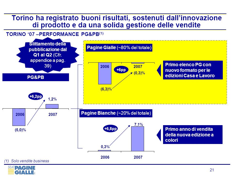 Torino ha registrato buoni risultati, sostenuti dall'innovazione di prodotto e da una solida gestione delle vendite
