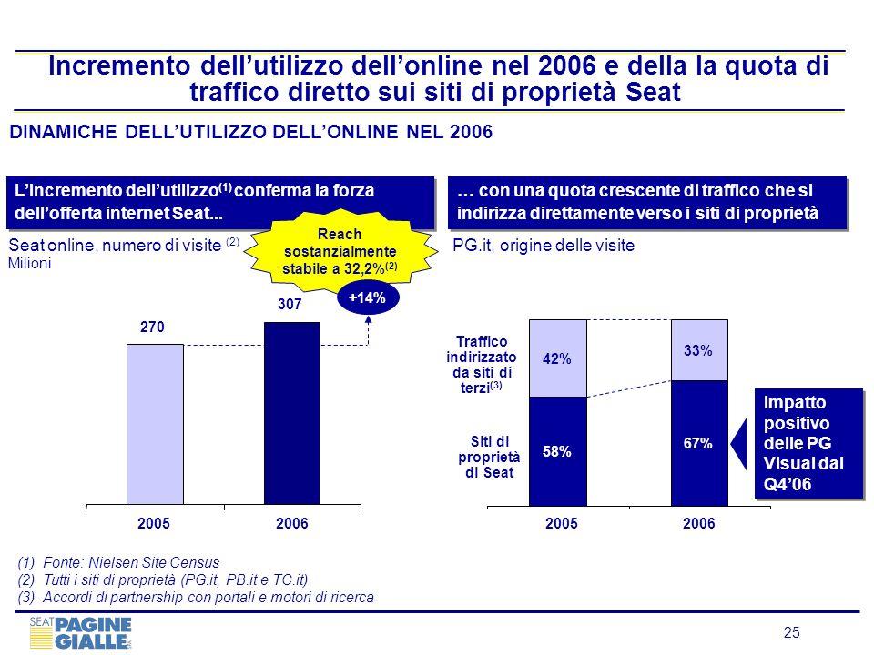 Incremento dell'utilizzo dell'online nel 2006 e della la quota di traffico diretto sui siti di proprietà Seat