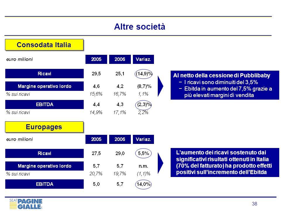 Altre società Consodata Italia Europages