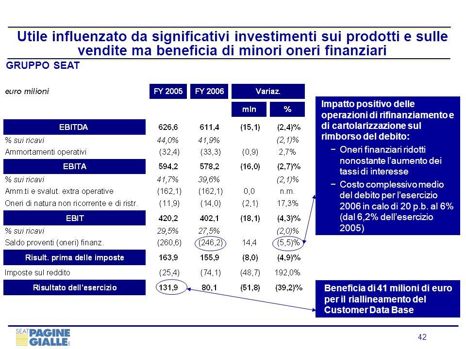 Utile influenzato da significativi investimenti sui prodotti e sulle vendite ma beneficia di minori oneri finanziari
