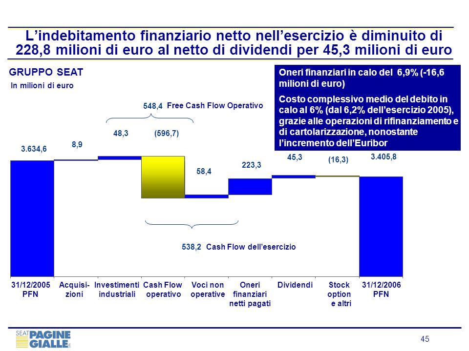 L'indebitamento finanziario netto nell'esercizio è diminuito di 228,8 milioni di euro al netto di dividendi per 45,3 milioni di euro