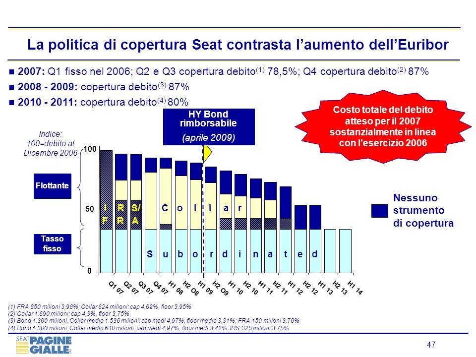 La politica di copertura Seat contrasta l'aumento dell'Euribor