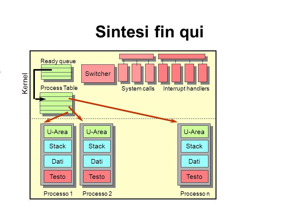 Sintesi fin qui Kernel Switcher U-Area Stack Dati Testo Processo 2