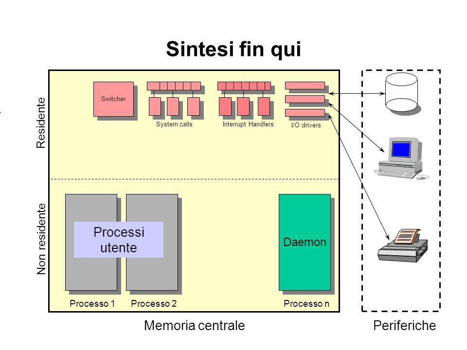 Sintesi fin qui Processi utente Memoria centrale Periferiche Residente