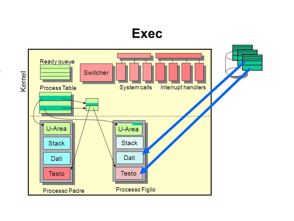 Exec Kernel Switcher U-Area U-Area Stack Stack Dati Dati Testo Testo
