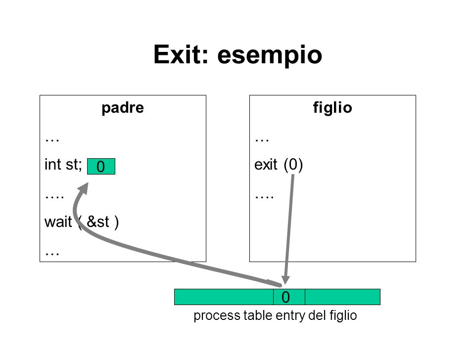 process table entry del figlio