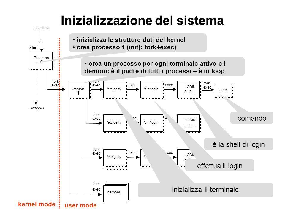 Inizializzazione del sistema