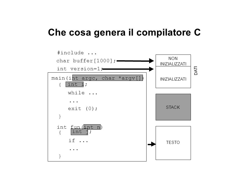 Che cosa genera il compilatore C