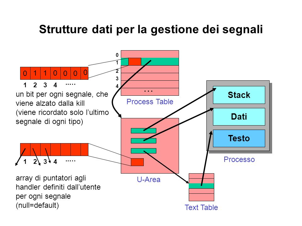 Strutture dati per la gestione dei segnali