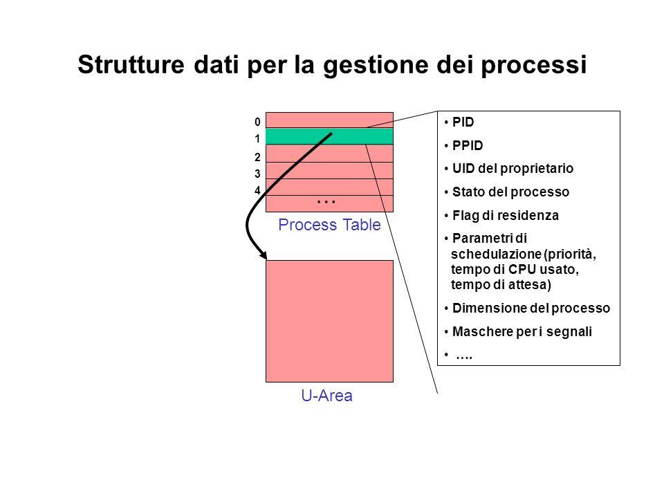 Strutture dati per la gestione dei processi