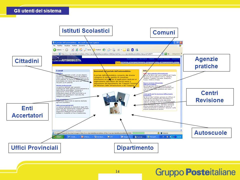 Agenzie pratiche Centri Revisione Enti Accertatori Autoscuole
