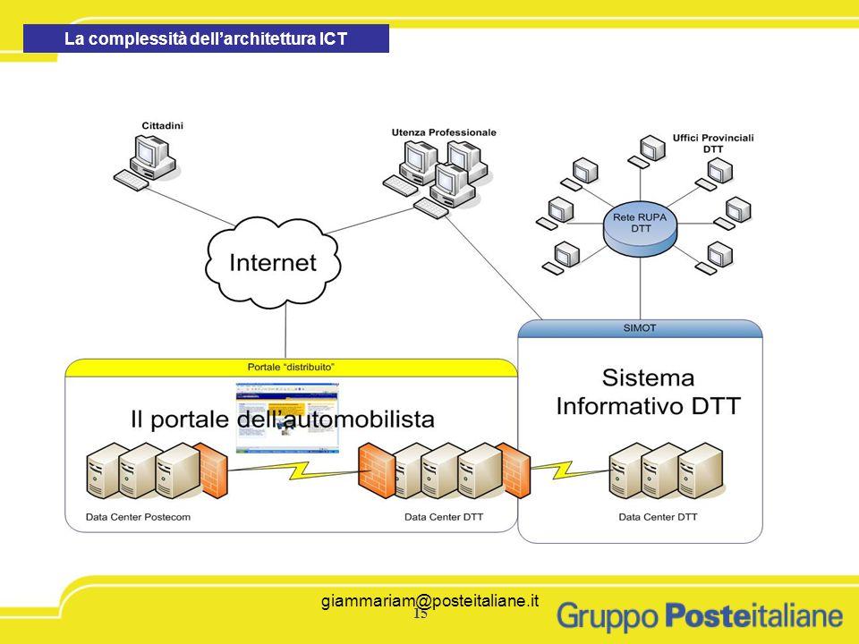 La complessità dell'architettura ICT