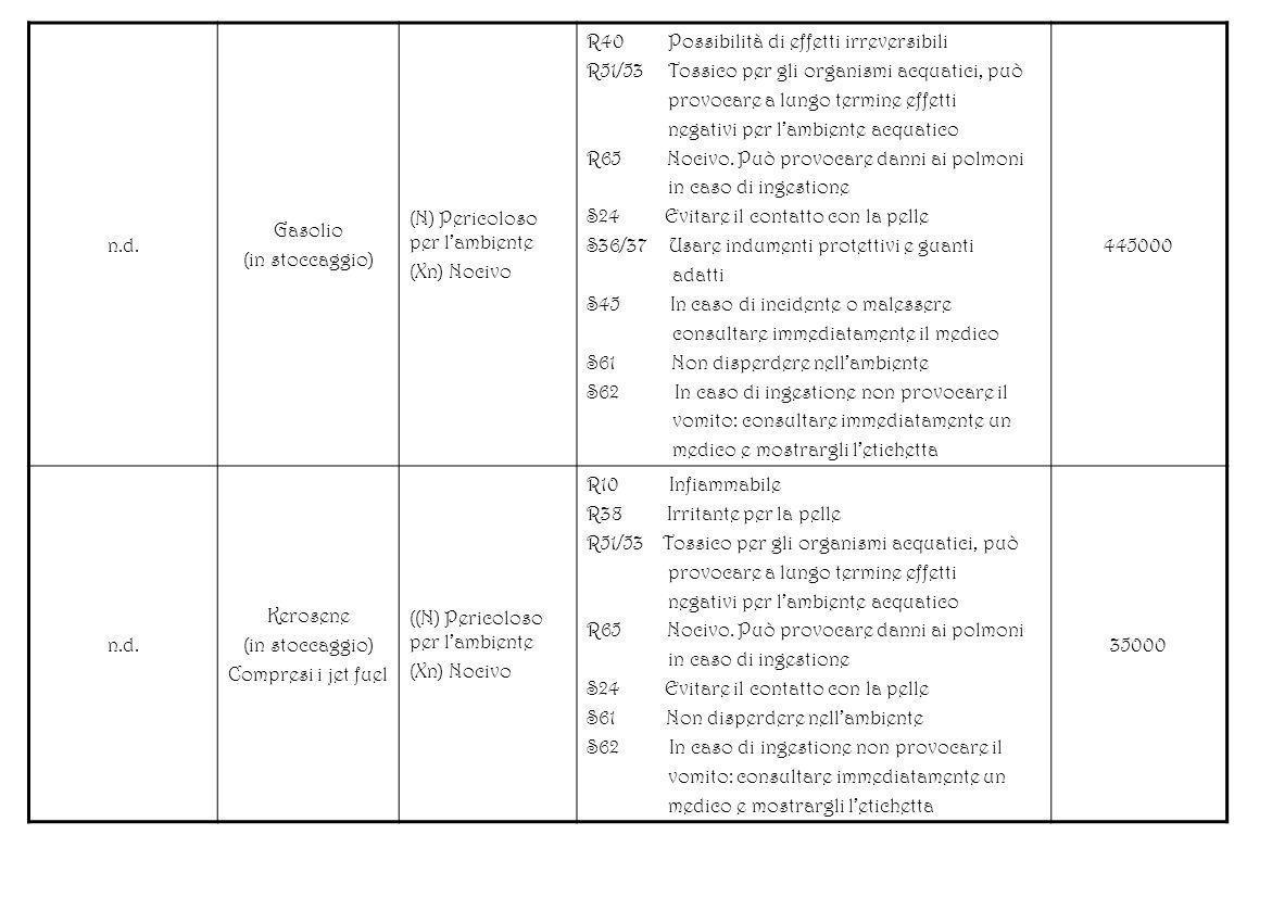 n.d.Gasolio. (in stoccaggio) (N) Pericoloso per l'ambiente. (Xn) Nocivo. R40 Possibilità di effetti irreversibili.