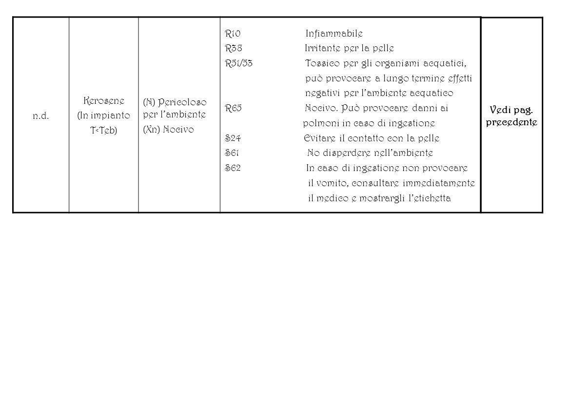 n.d.Kerosene. (In impianto. T<Teb) (N) Pericoloso per l'ambiente. (Xn) Nocivo. R10 Infiammabile.