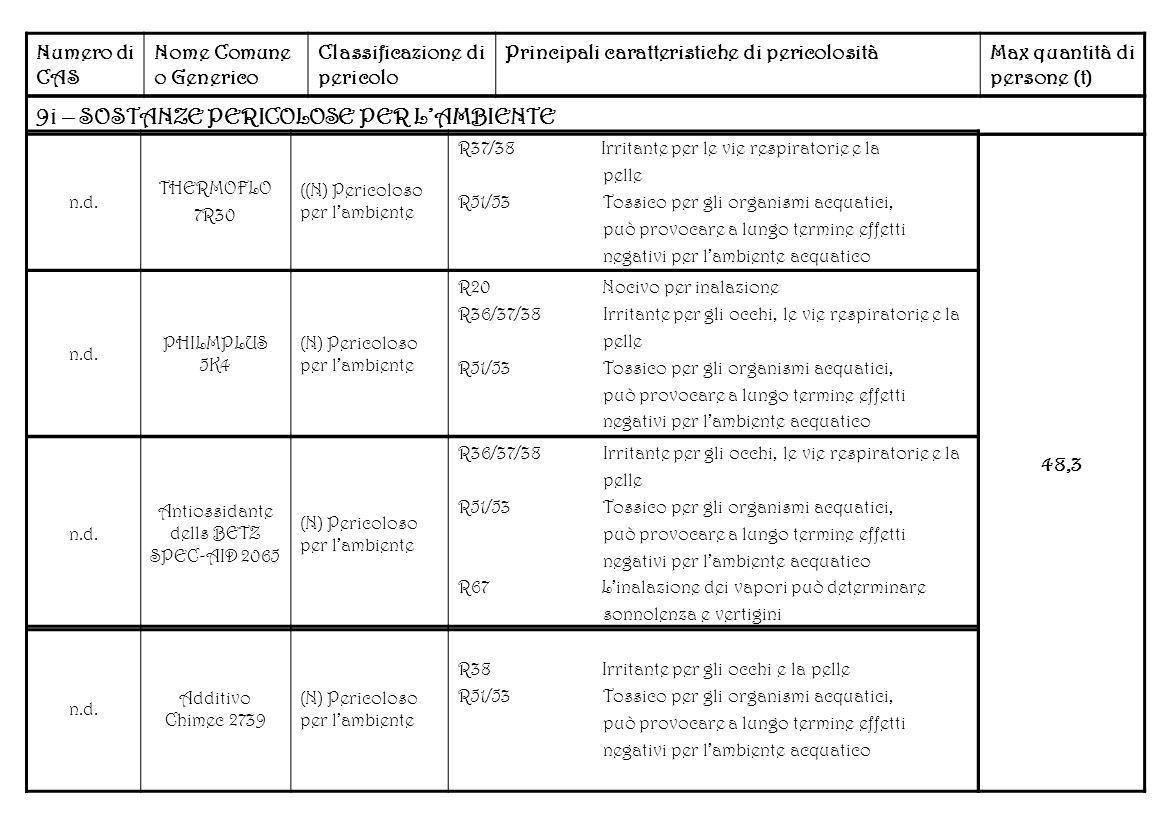 Antiossidante dells BETZ SPEC-AID 2065