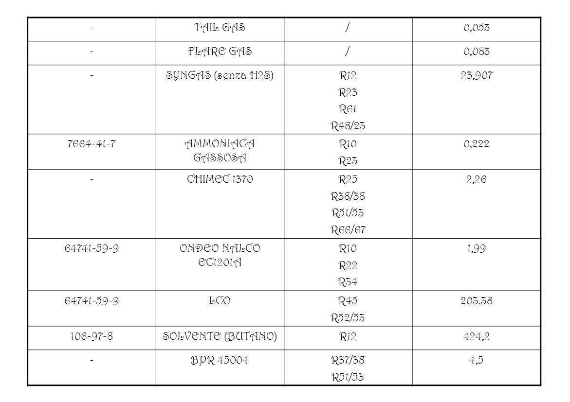 -TAIL GAS. / 0,053. FLARE GAS. 0,083. SYNGAS (senza H2S) R12. R23. R61. R48/23. 23,907. 7664-41-7. AMMONIACA GASSOSA.