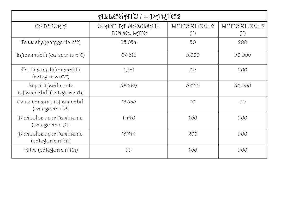 ALLEGATO 1 – PARTE 2 CATEGORIA QUANTITA' MASSIMA IN TONNELLATE