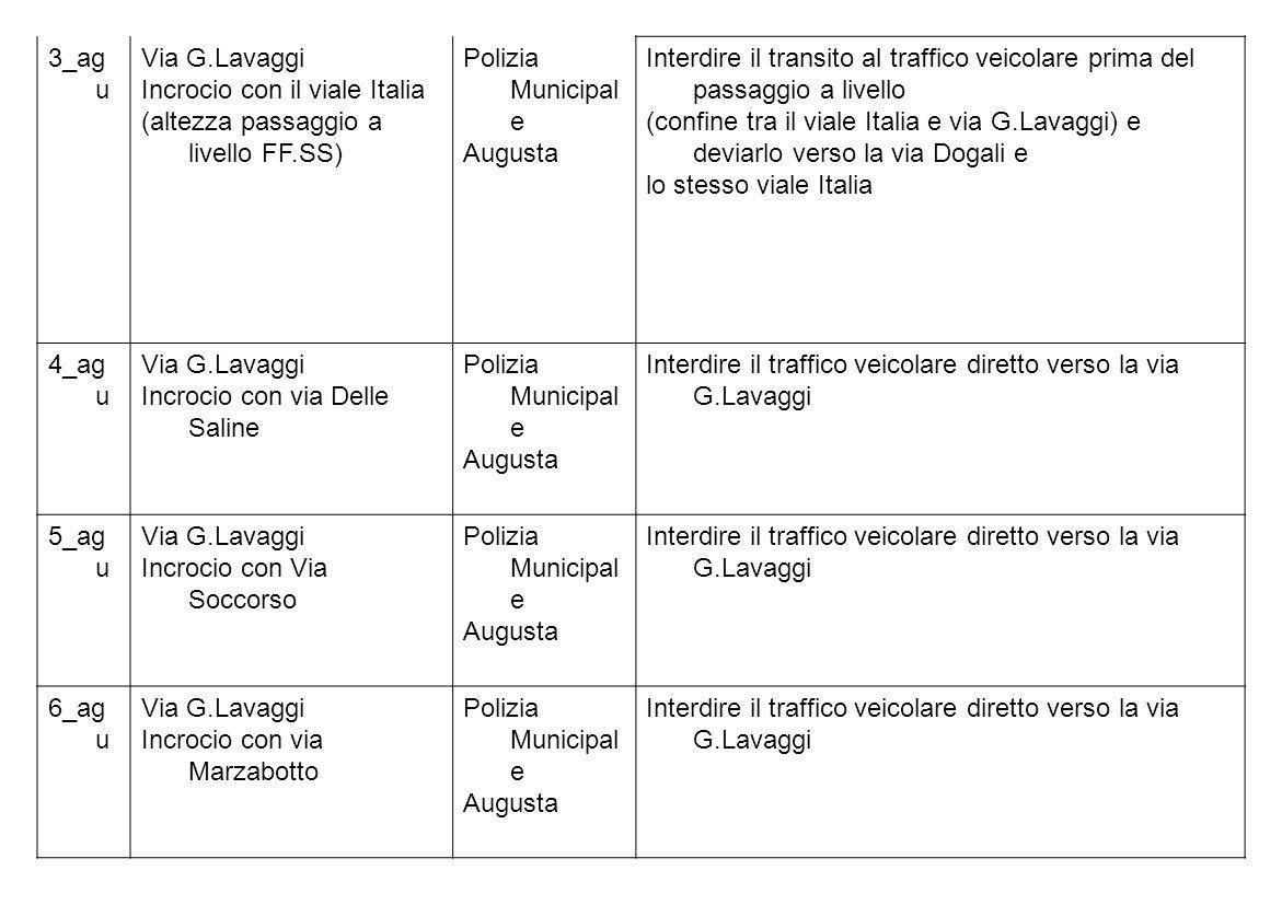 3_agu Via G.Lavaggi. Incrocio con il viale Italia. (altezza passaggio a livello FF.SS) Polizia Municipale.
