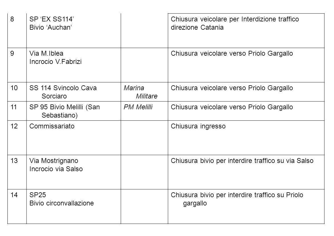 8SP 'EX SS114' Bivio 'Auchan' Chiusura veicolare per Interdizione traffico. direzione Catania. 9. Via M.Iblea.