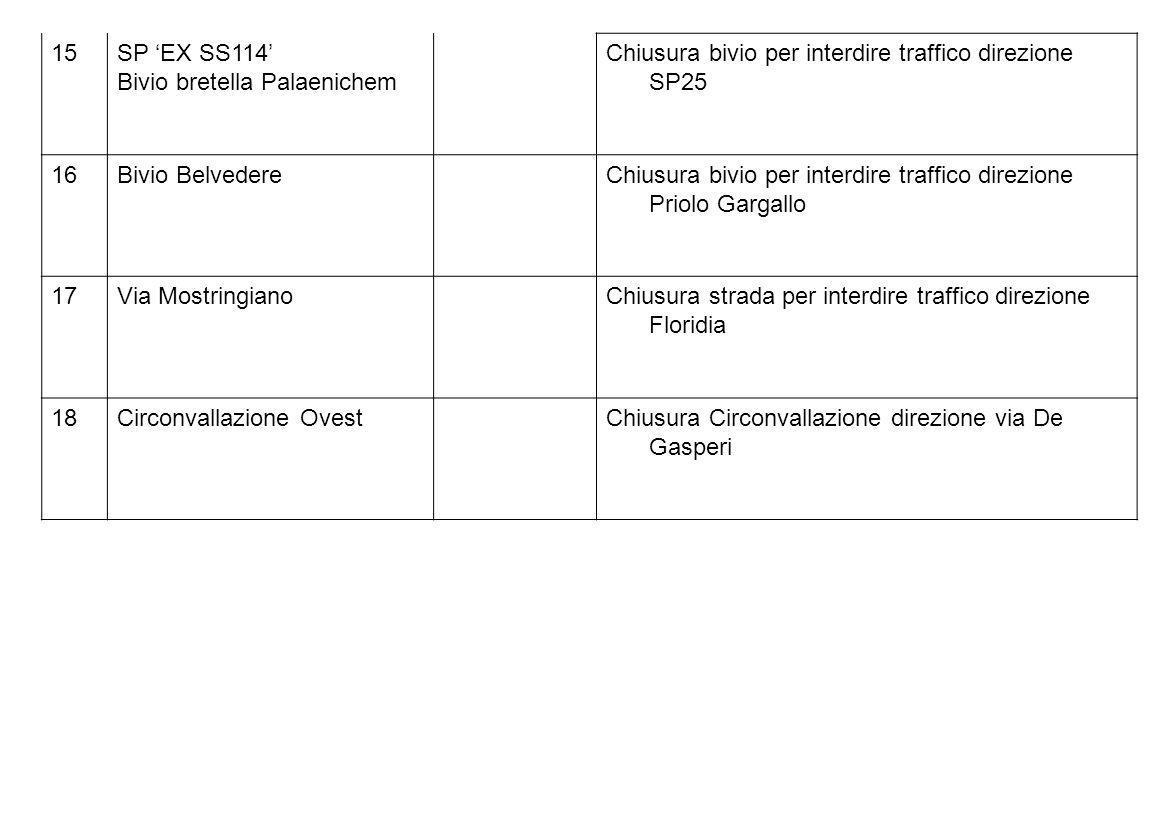 15 SP 'EX SS114' Bivio bretella Palaenichem. Chiusura bivio per interdire traffico direzione SP25.