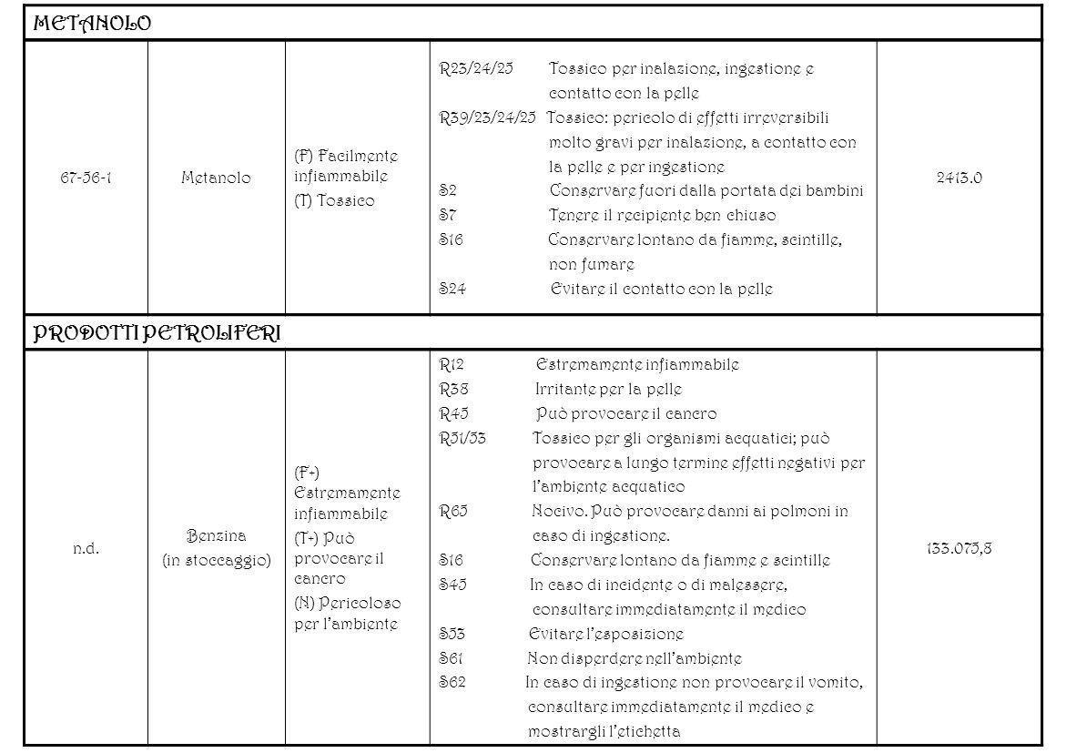 METANOLO PRODOTTI PETROLIFERI 67-56-1 Metanolo