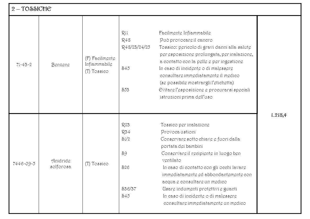 2 – TOSSICHE 1.218,4 71-43-2 Benzene (F) Facilmente Infiammabile
