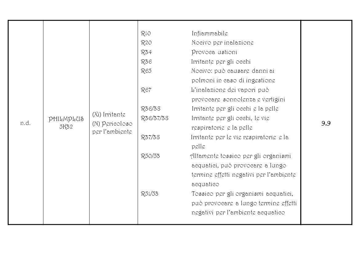 n.d. PHILMPLUS 5K32. (Xi) Irritante. (N) Pericoloso per l'ambiente. R10 Infiammabile.