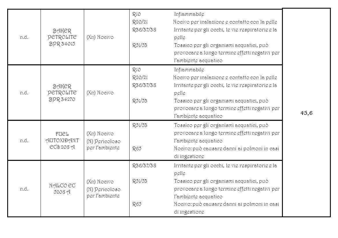 45,6 n.d. BAKER PETROLITE BPR 34015 (Xn) Nocivo R10 Infiammabile