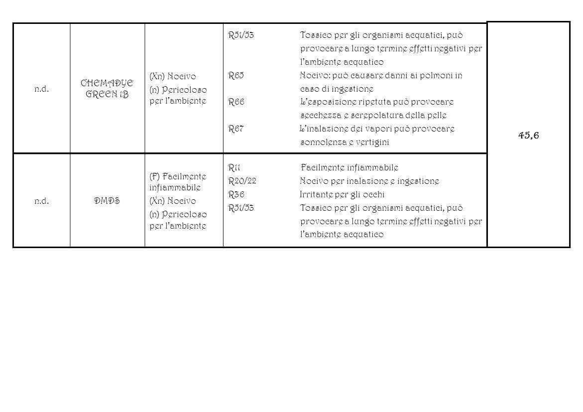 45,6 n.d. CHEMADYE GREEN 1B (Xn) Nocivo (n) Pericoloso per l'ambiente