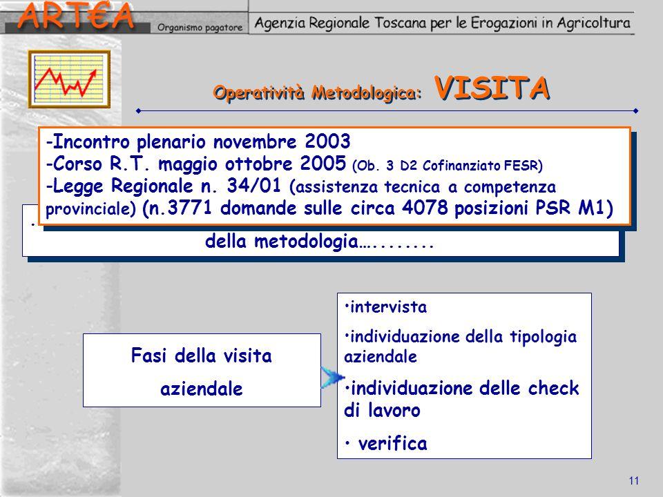 Operatività Metodologica: VISITA