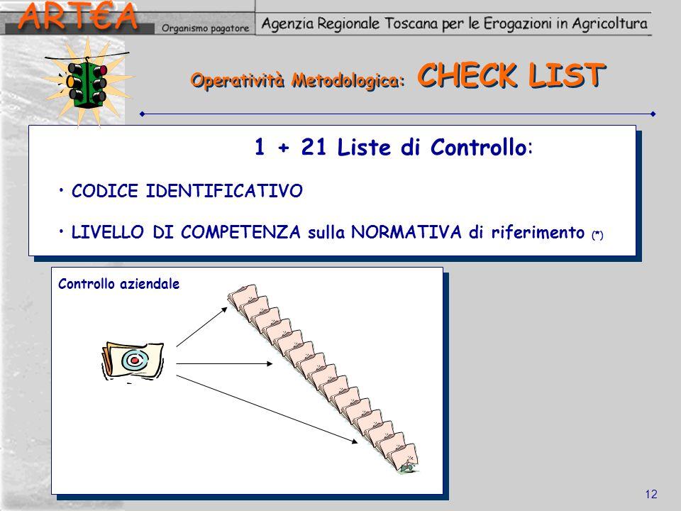 Operatività Metodologica: CHECK LIST