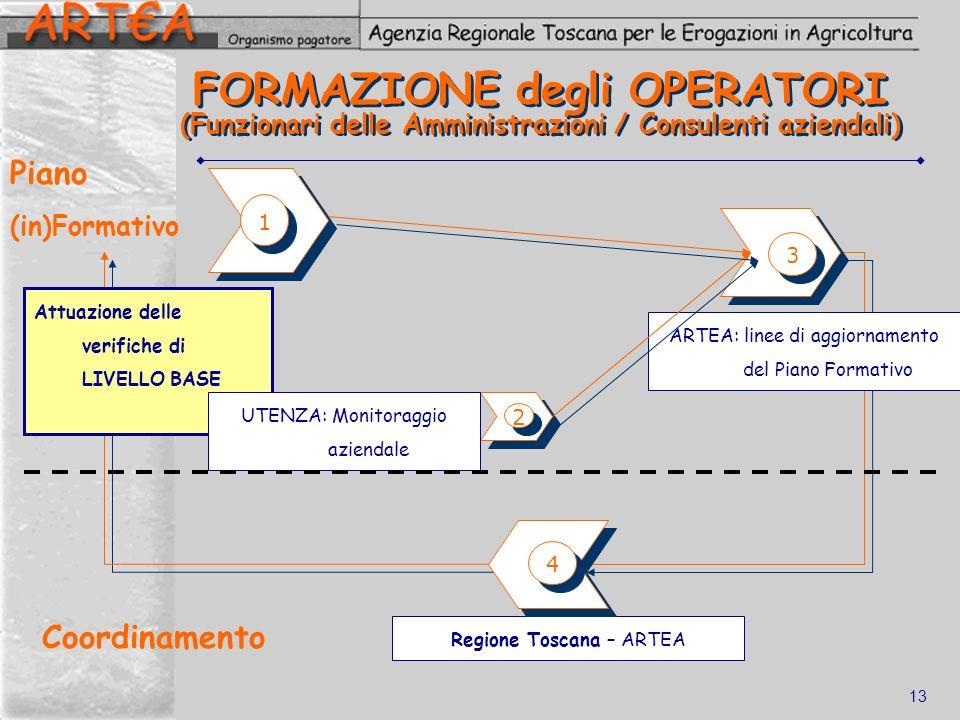 FORMAZIONE degli OPERATORI (Funzionari delle Amministrazioni / Consulenti aziendali)