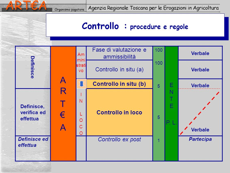 Controllo : procedure e regole