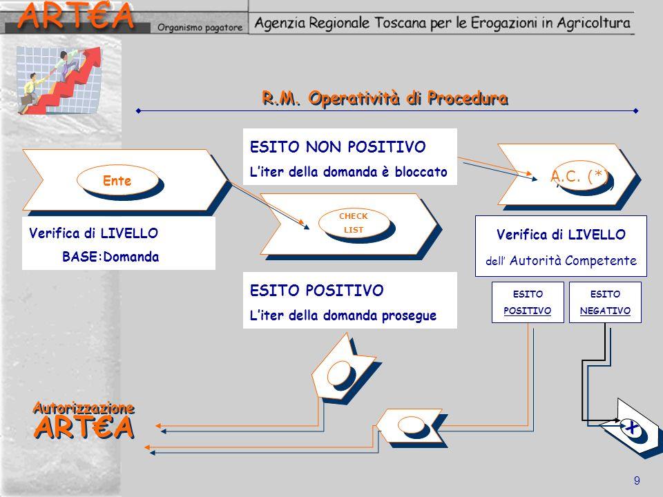 R.M. Operatività di Procedura