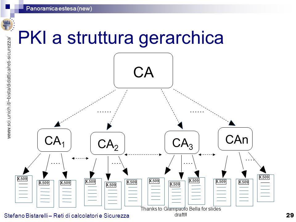 PKI a struttura gerarchica