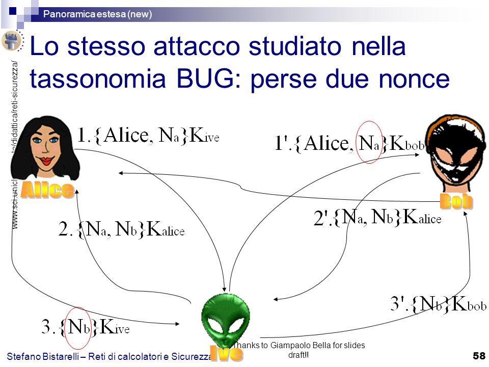 Lo stesso attacco studiato nella tassonomia BUG: perse due nonce
