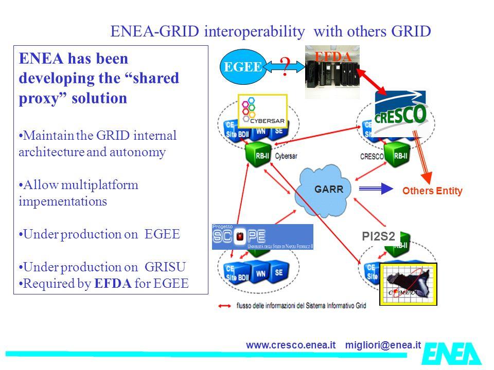 La ENEA-GRID interoperability with others GRID
