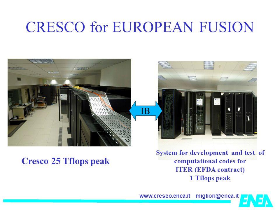 CRESCO for EUROPEAN FUSION