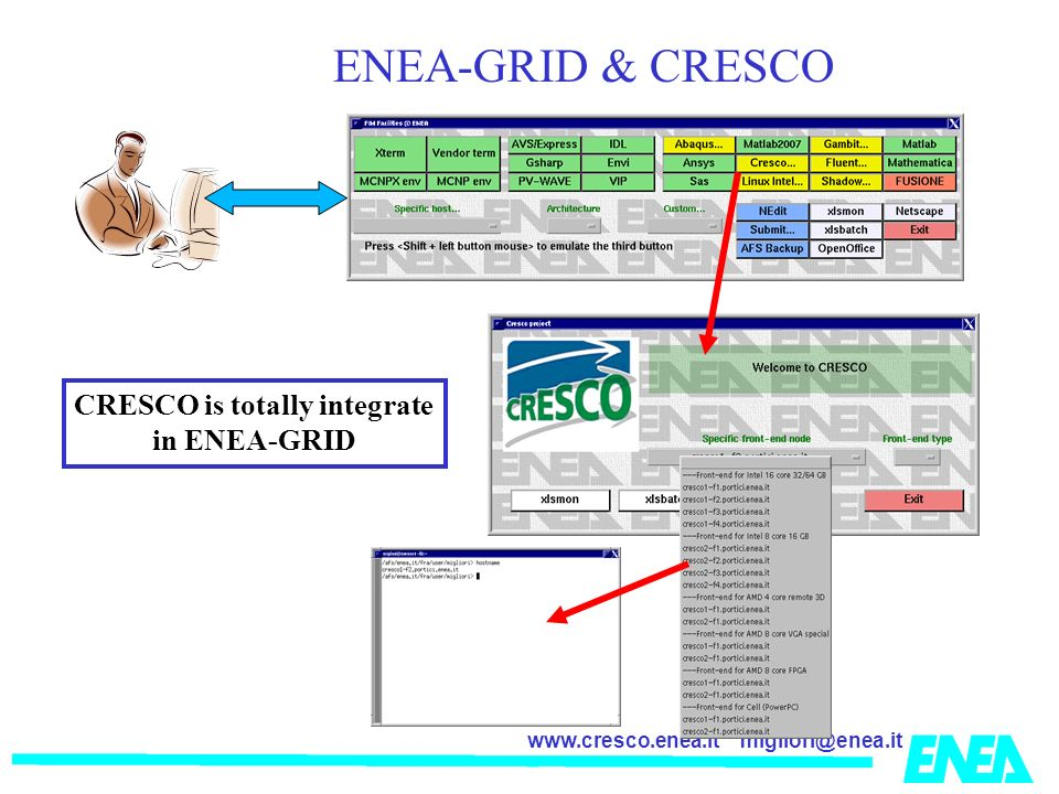 CRESCO is totally integrate
