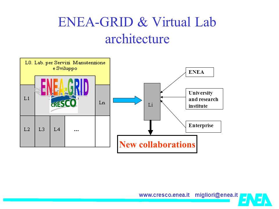 ENEA-GRID & Virtual Lab architecture