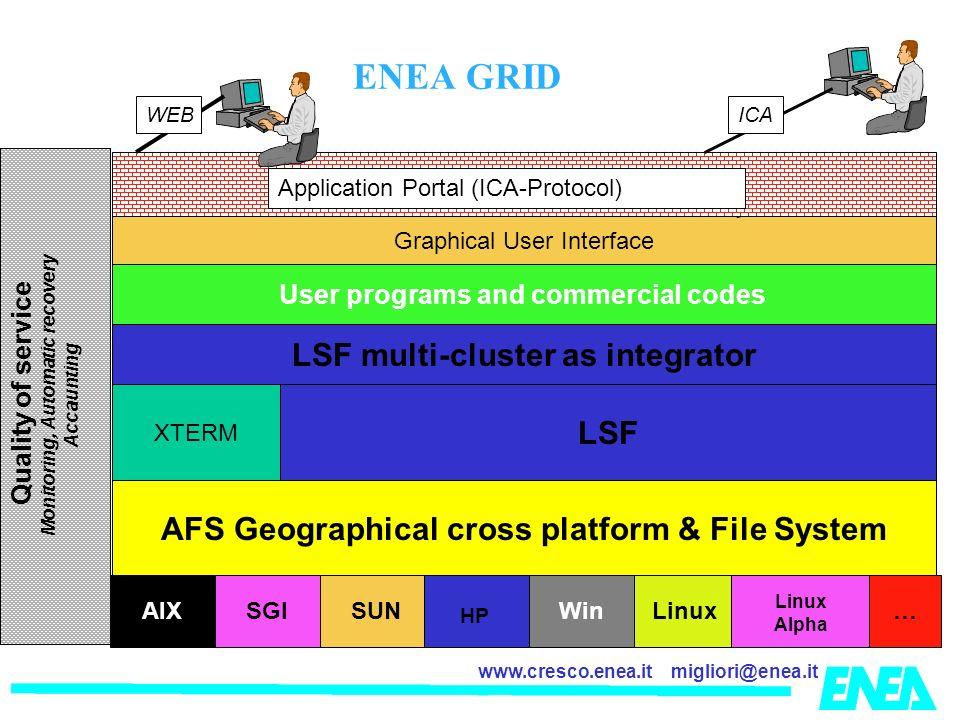 LSF multi-cluster as integrator