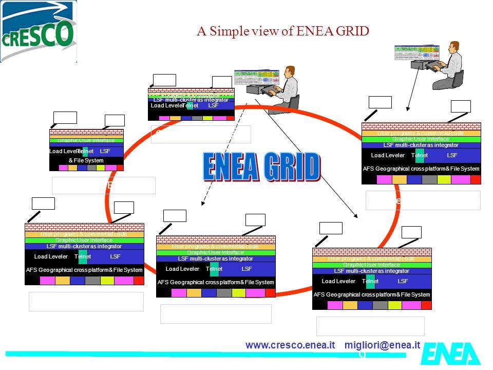 ENEA GRID A Simple view of ENEA GRID Cluster 2° (Casaccia)